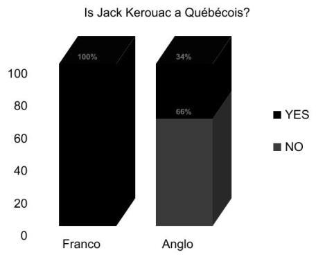Kerouac Quebec graph