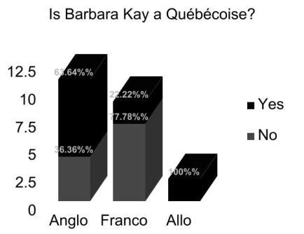 Graph Barabara Kay