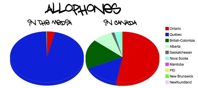 Allophones in Canada